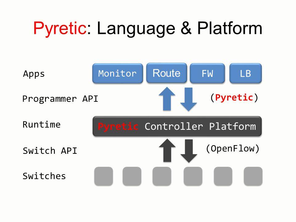 Pyretic: Language & Platform