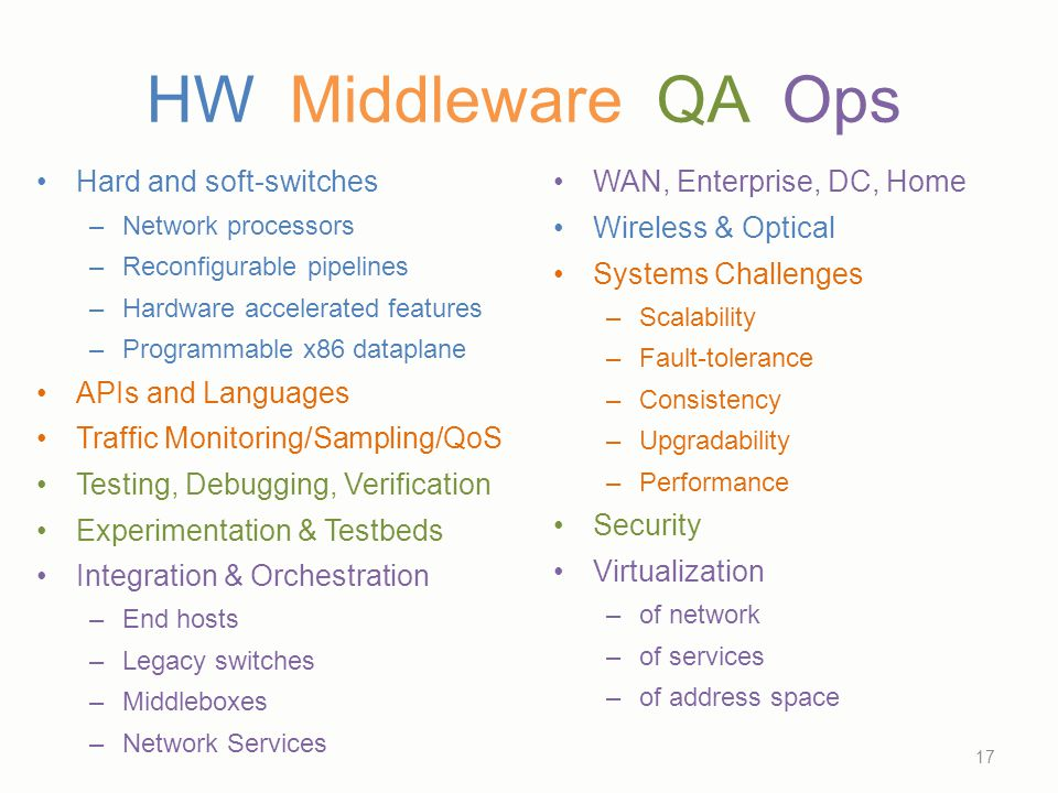 HW Middleware QA Ops Hard and soft-switches APIs and Languages