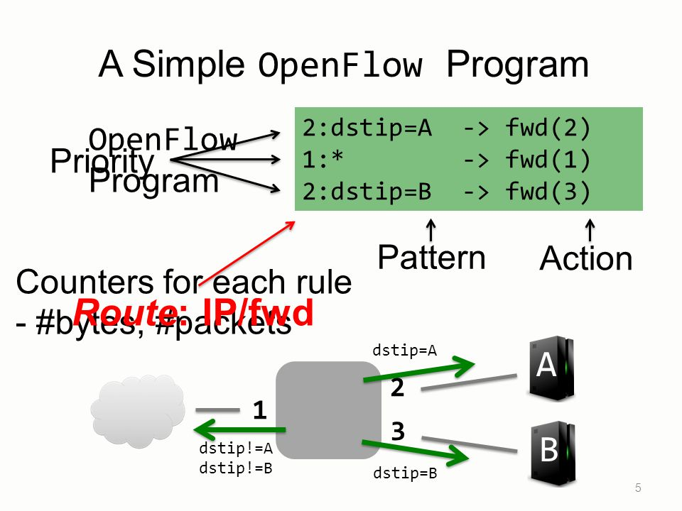A Simple OpenFlow Program