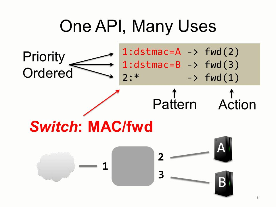 One API, Many Uses Switch: MAC/fwd A B Priority Ordered Pattern Action