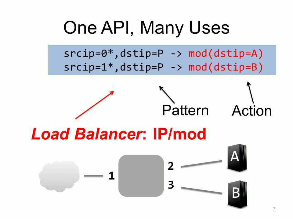 One API, Many Uses Load Balancer: IP/mod A B Pattern Action 2 1 3