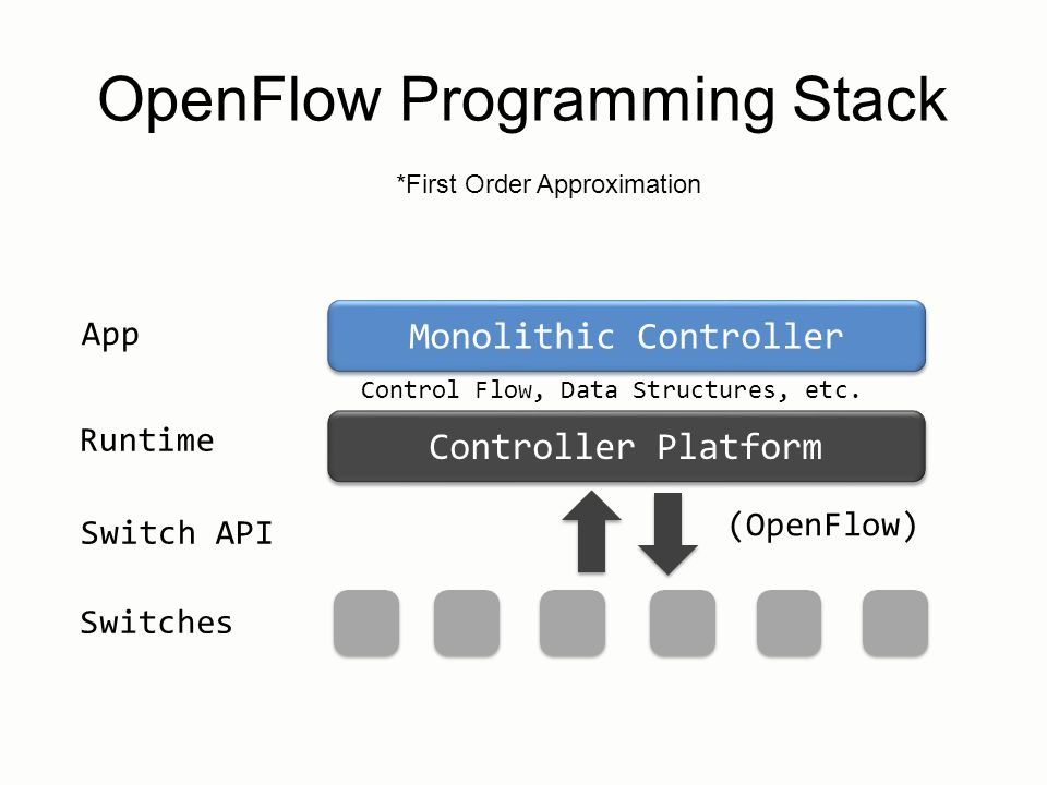 OpenFlow Programming Stack