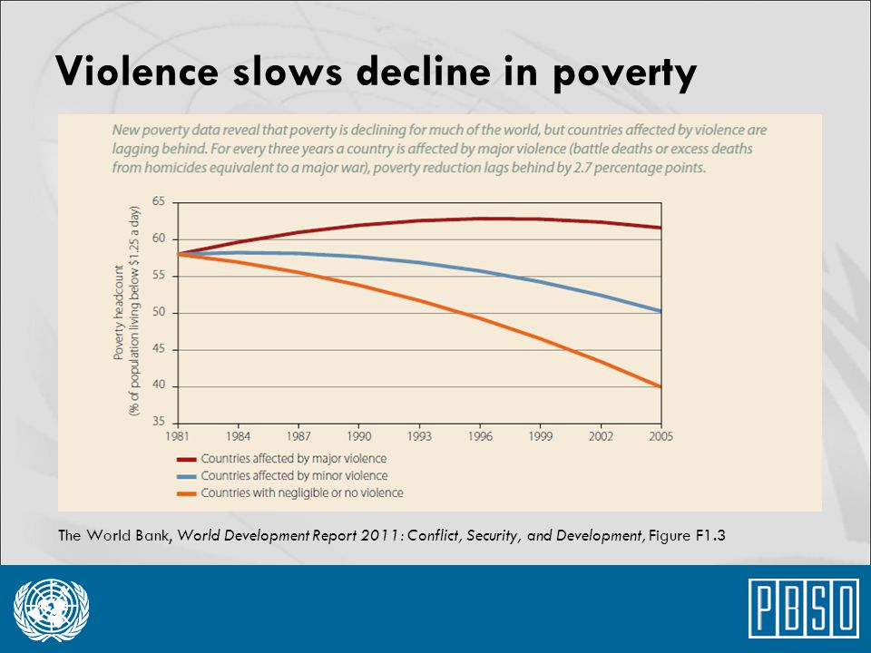 Violence slows decline in poverty
