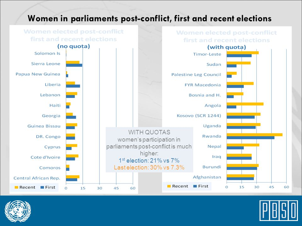 Women in parliaments post-conflict, first and recent elections