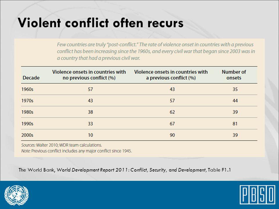 Violent conflict often recurs