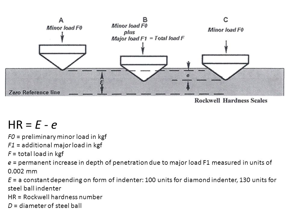 HR = E - e F0 = preliminary minor load in kgf F1 = additional major load in kgf F = total load in kgf e = permanent increase in depth of penetration due to major load F1 measured in units of 0.002 mm E = a constant depending on form of indenter: 100 units for diamond indenter, 130 units for steel ball indenter HR = Rockwell hardness number D = diameter of steel ball