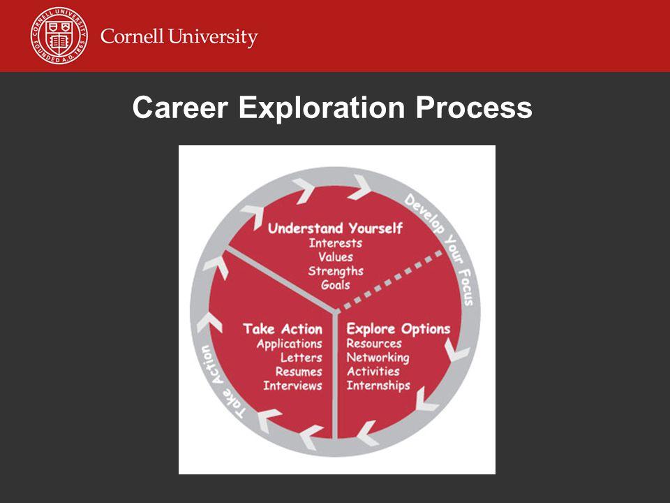 Career Exploration Process