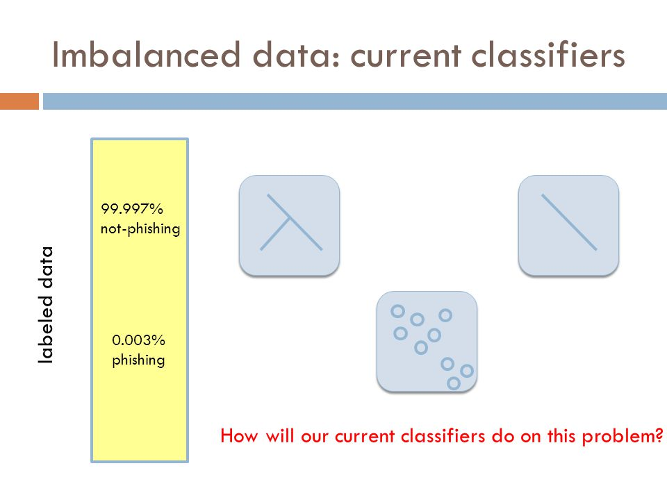 Imbalanced data: current classifiers
