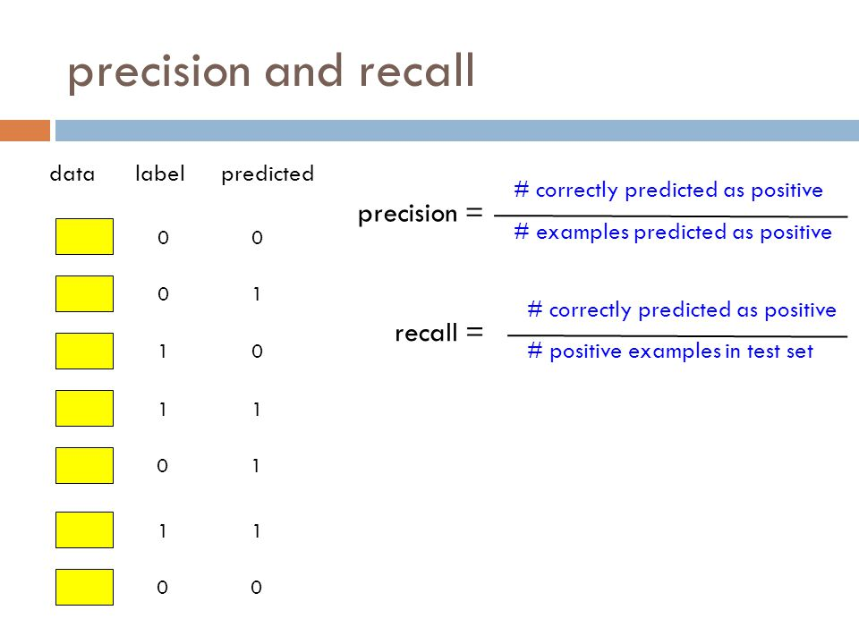 precision and recall precision = recall = data label predicted