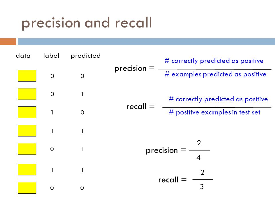 precision and recall precision = recall = precision = recall = data