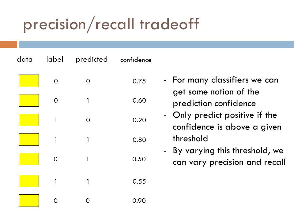precision/recall tradeoff