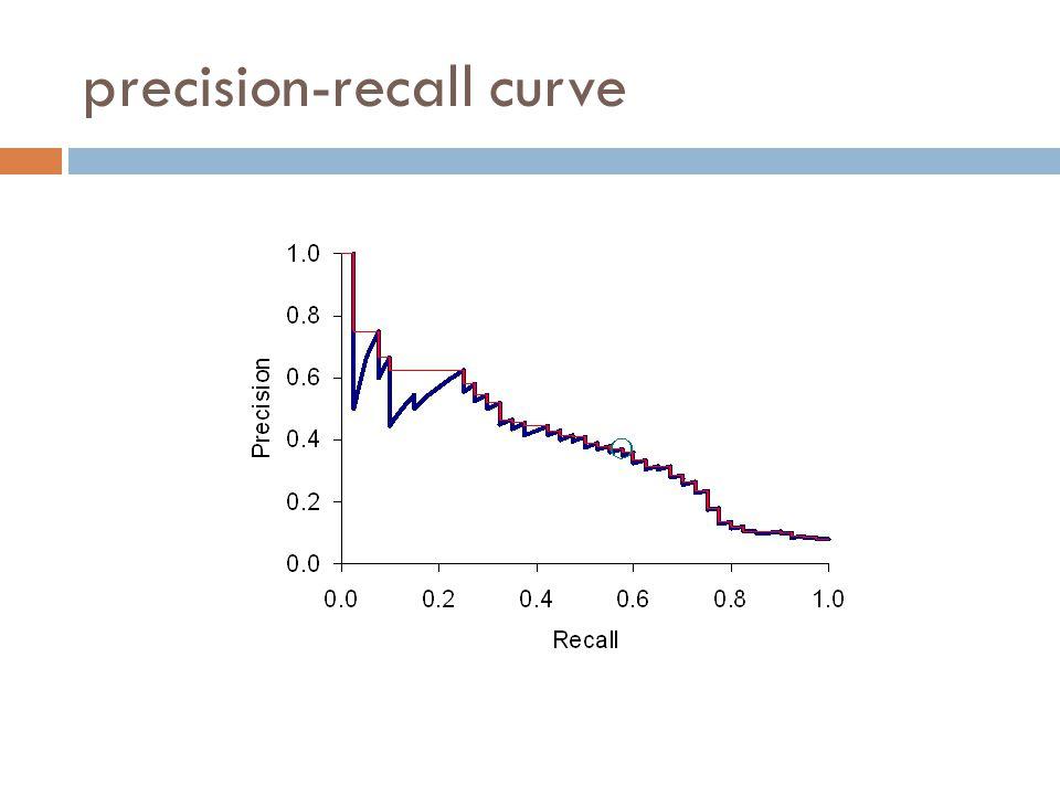 precision-recall curve