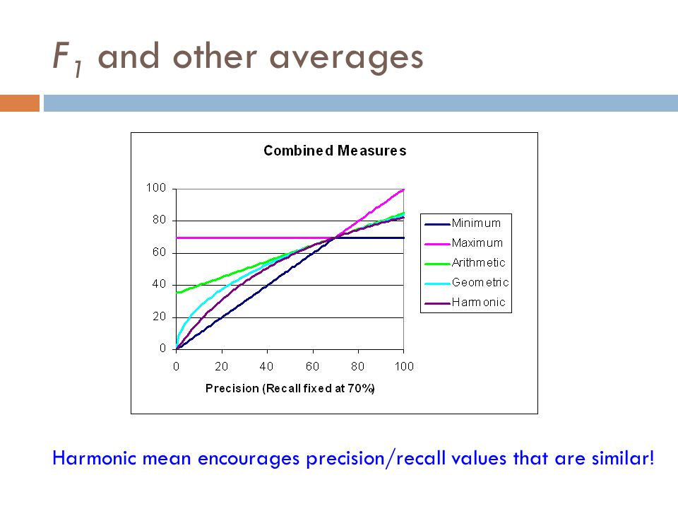 F1 and other averages Harmonic mean encourages precision/recall values that are similar!