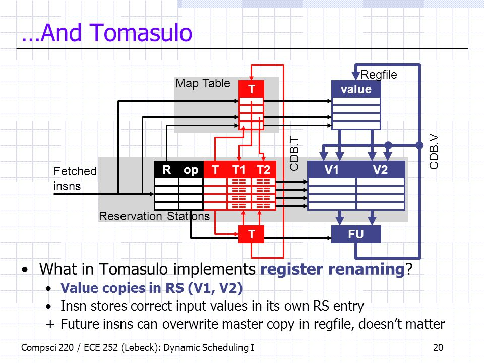 …And Tomasulo What in Tomasulo implements register renaming