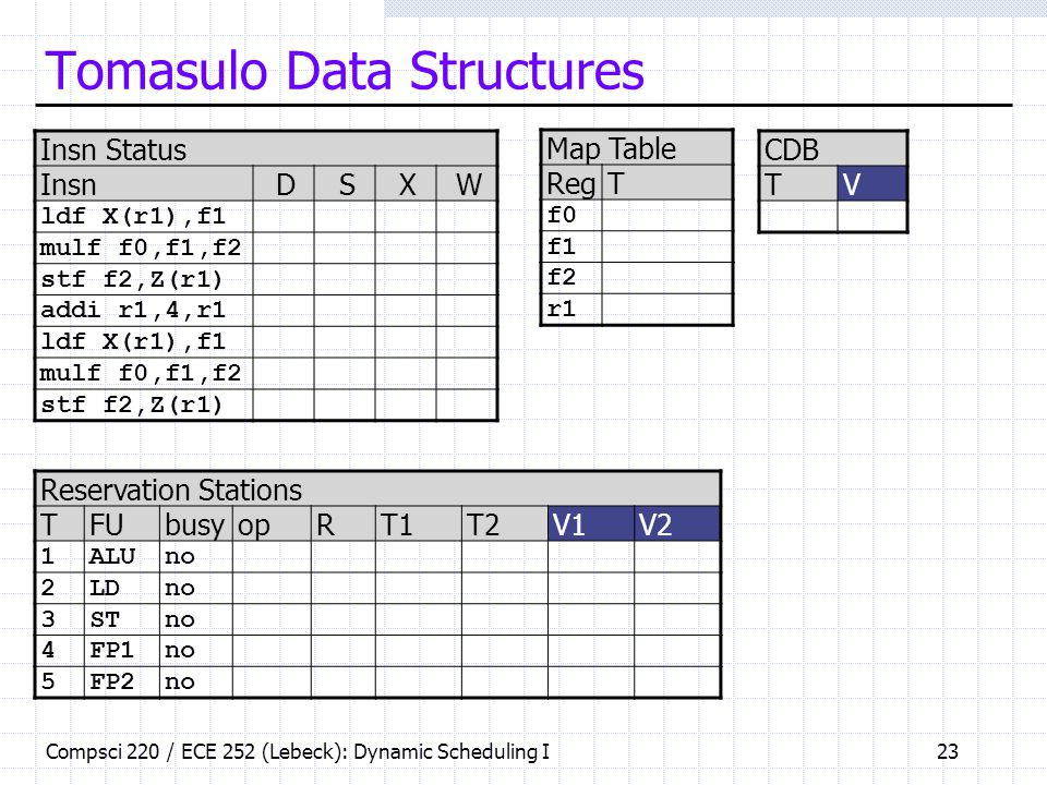 Tomasulo Data Structures