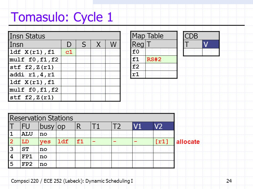 Tomasulo: Cycle 1 Insn Status Insn D S X W Map Table Reg T CDB T V
