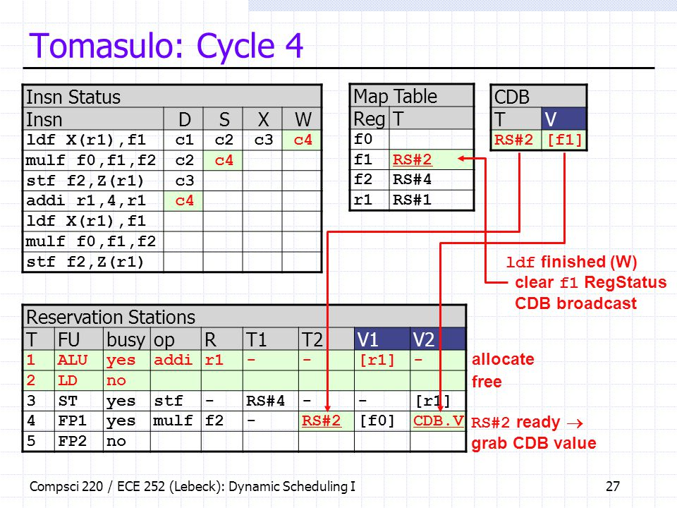 Tomasulo: Cycle 4 Insn Status Insn D S X W Map Table Reg T CDB T V