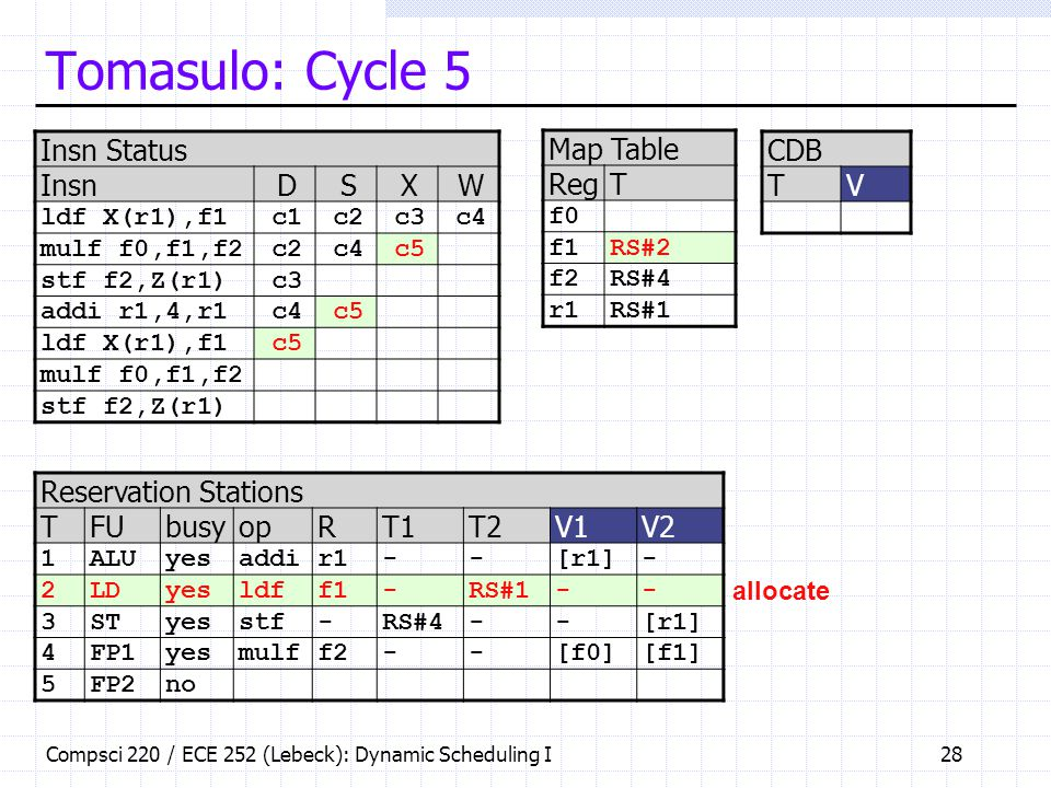 Tomasulo: Cycle 5 Insn Status Insn D S X W Map Table Reg T CDB T V