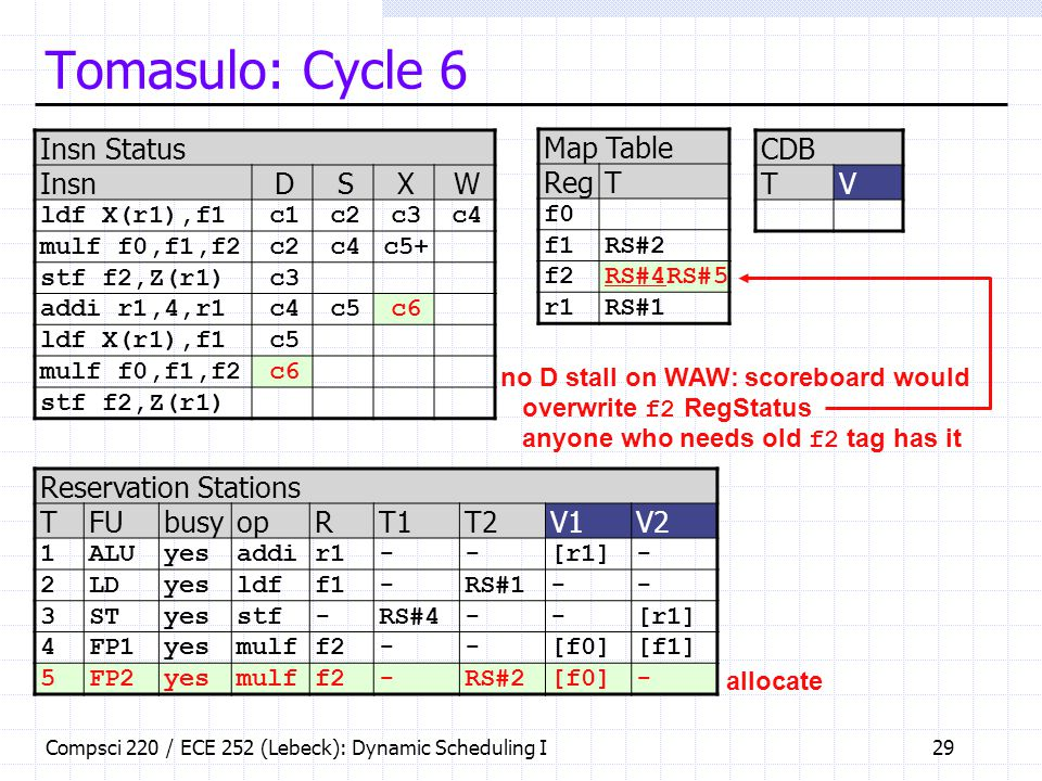 Tomasulo: Cycle 6 Insn Status Insn D S X W Map Table Reg T CDB T V