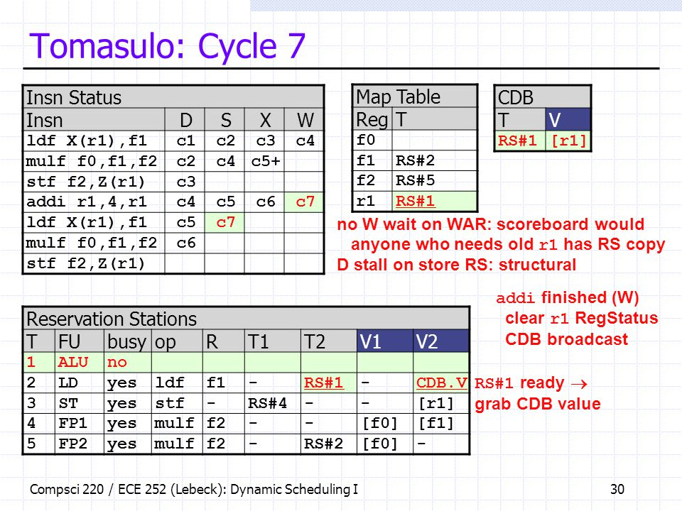 Tomasulo: Cycle 7 Insn Status Insn D S X W Map Table Reg T CDB T V