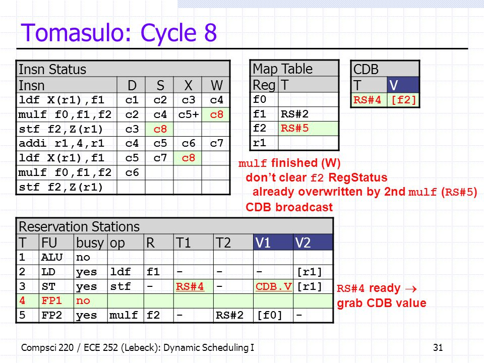Tomasulo: Cycle 8 Insn Status Insn D S X W Map Table Reg T CDB T V