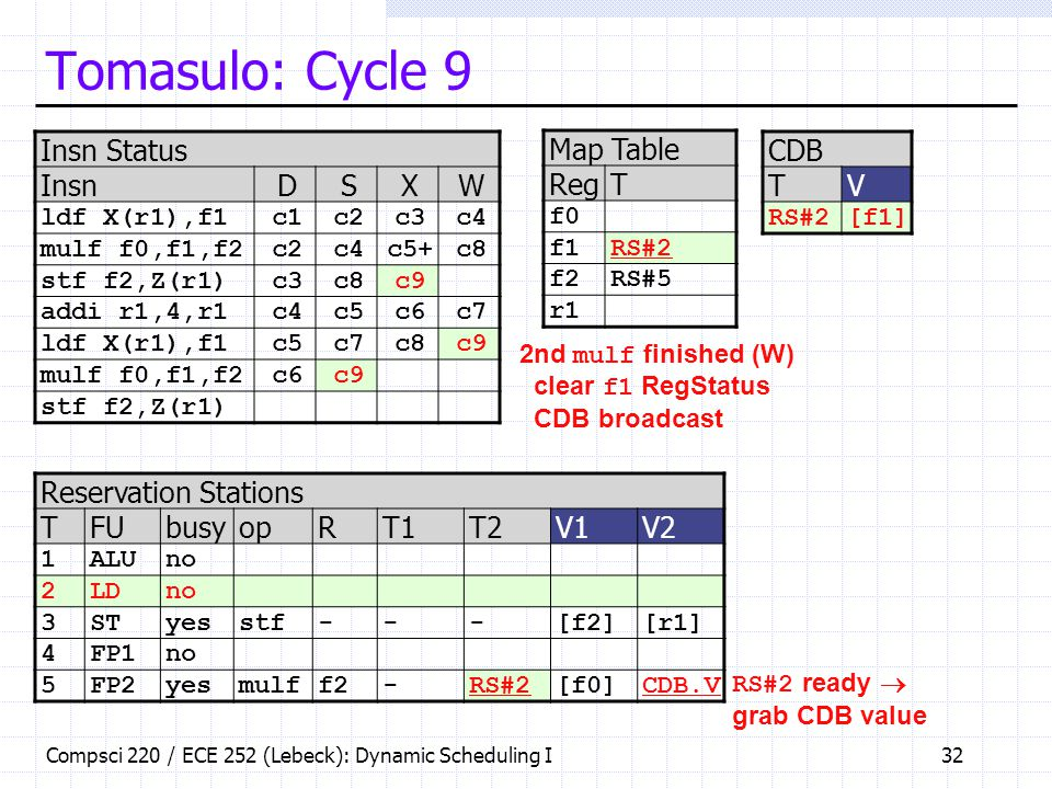 Tomasulo: Cycle 9 Insn Status Insn D S X W Map Table Reg T CDB T V