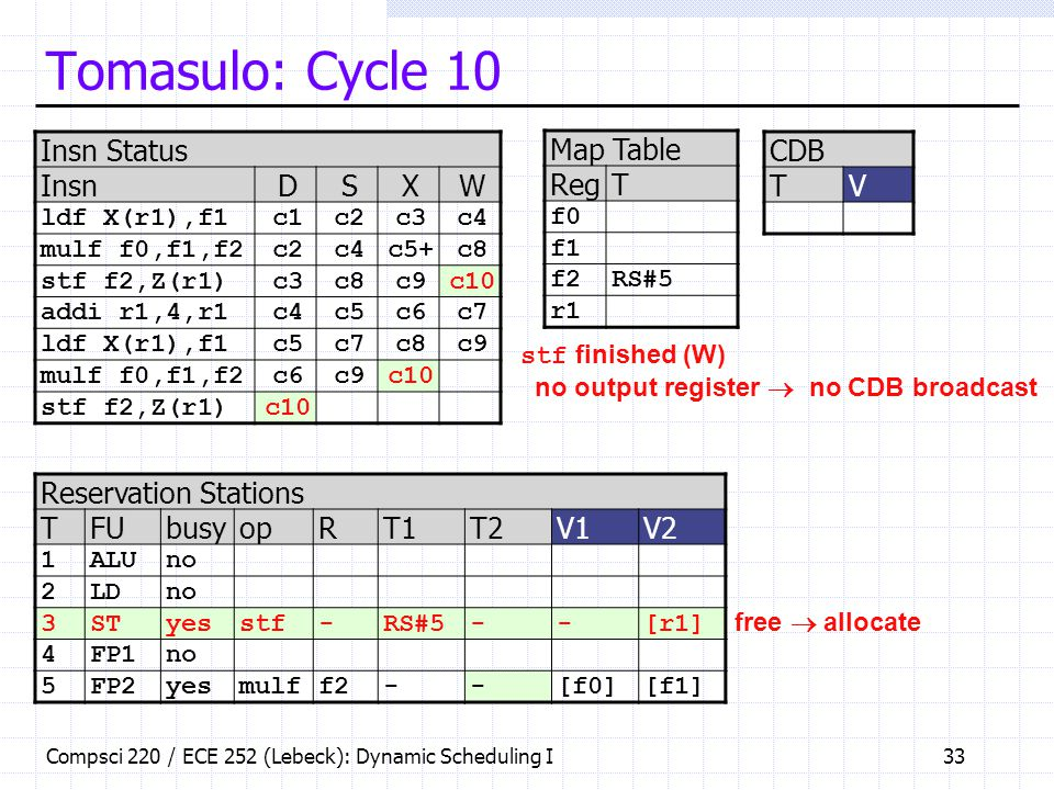 Tomasulo: Cycle 10 Insn Status Insn D S X W Map Table Reg T CDB T V