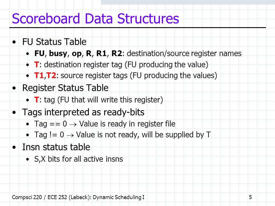 Scoreboard Data Structures