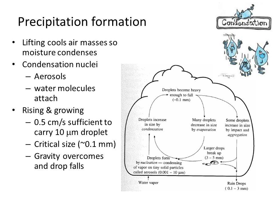 Precipitation formation