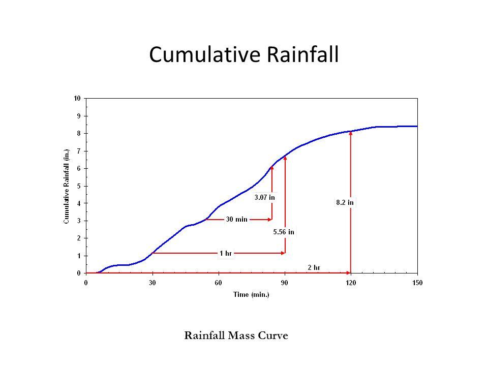 Cumulative Rainfall Rainfall Mass Curve
