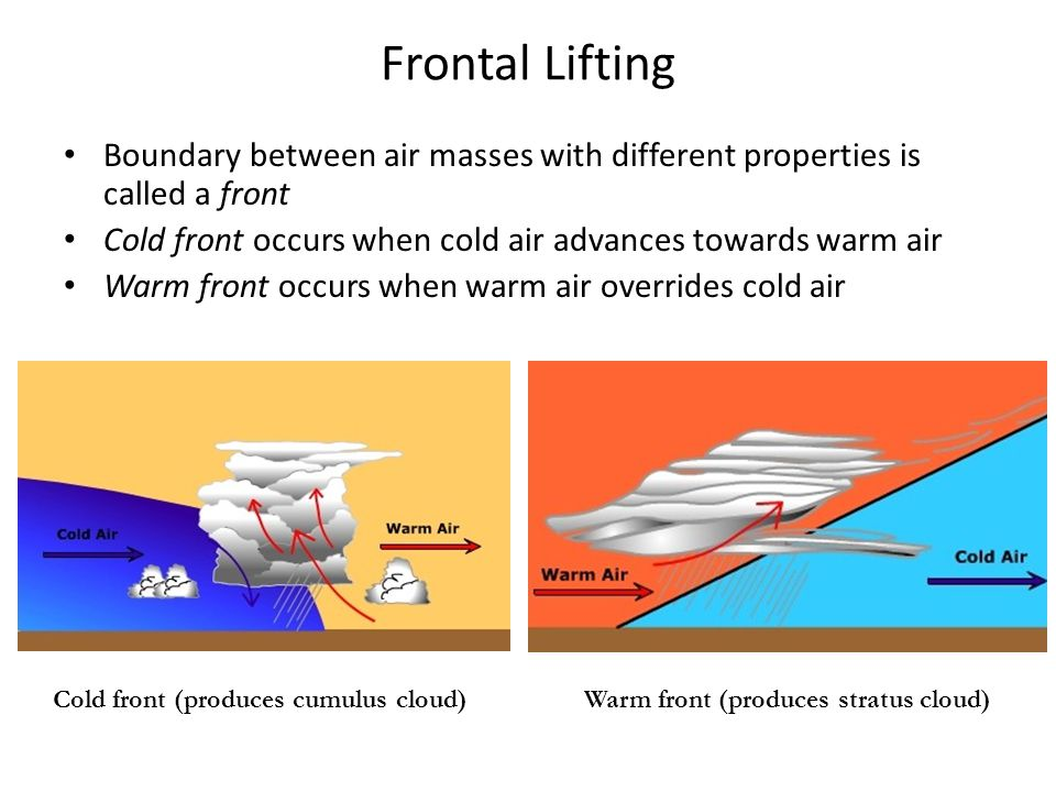 Frontal Lifting Boundary between air masses with different properties is called a front. Cold front occurs when cold air advances towards warm air.