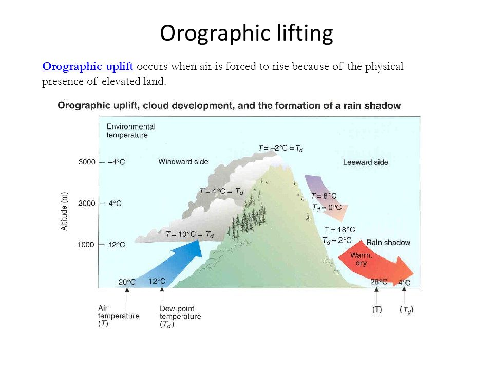 Orographic lifting Orographic uplift occurs when air is forced to rise because of the physical presence of elevated land.