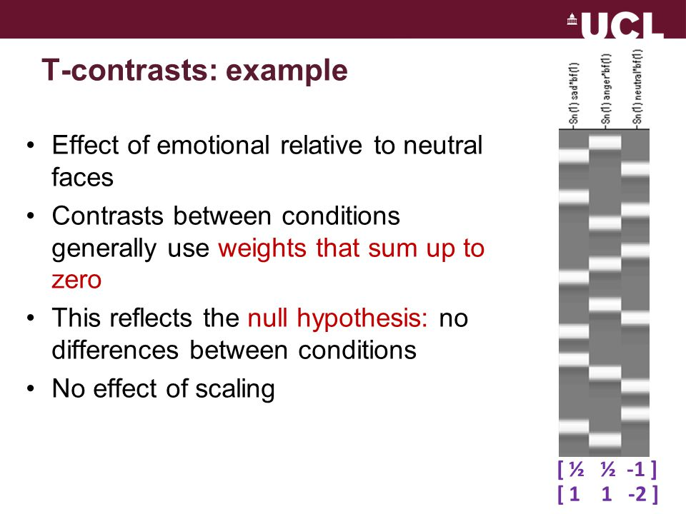 T-contrasts: example Effect of emotional relative to neutral faces