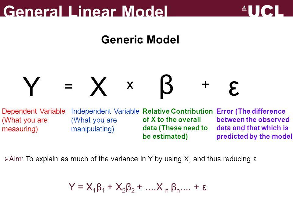 β Y X + ε x = General Linear Model Generic Model