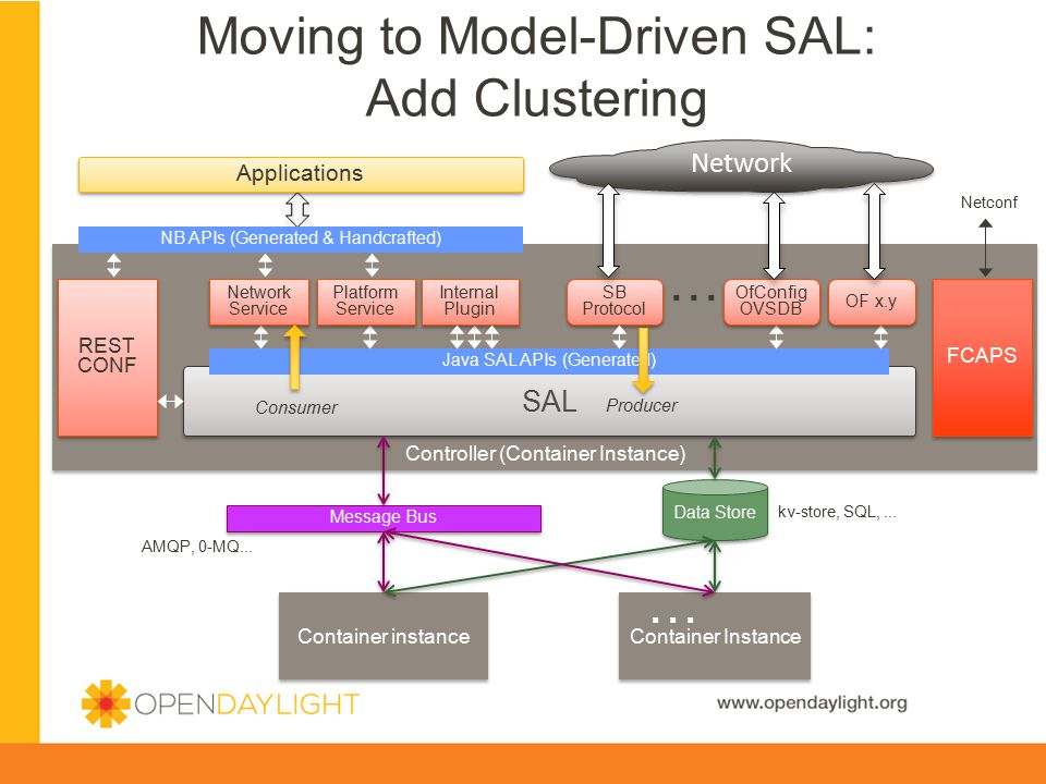 Moving to Model-Driven SAL: Add Clustering