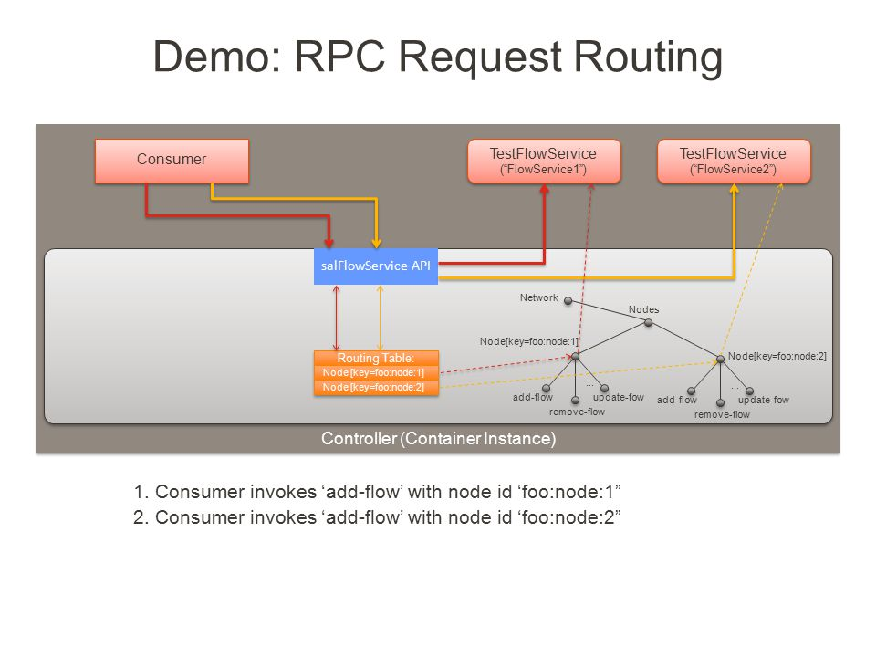 Demo: RPC Request Routing