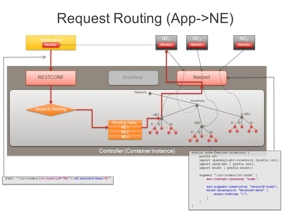 Request Routing (App->NE)