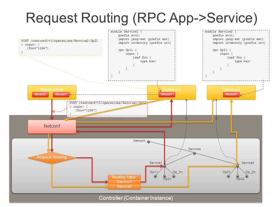 Request Routing (RPC App->Service)