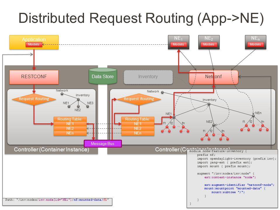 Distributed Request Routing (App->NE)