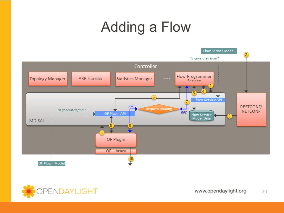 Adding a Flow … Controller Topology Manager ARP Handler