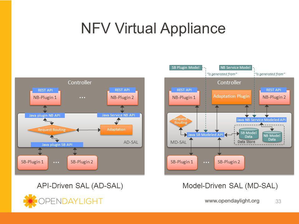 Java NB Service Modeled API