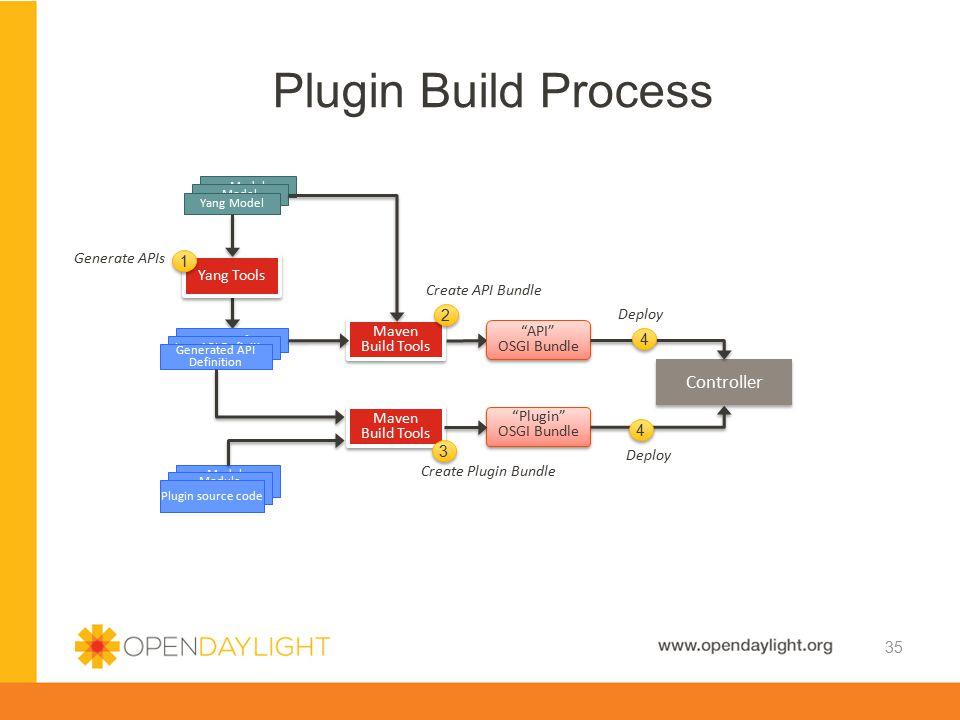 Plugin Build Process Controller Generate APIs 1 Yang Tools