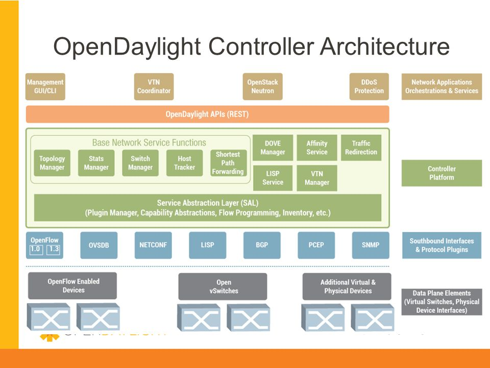 OpenDaylight Controller Architecture