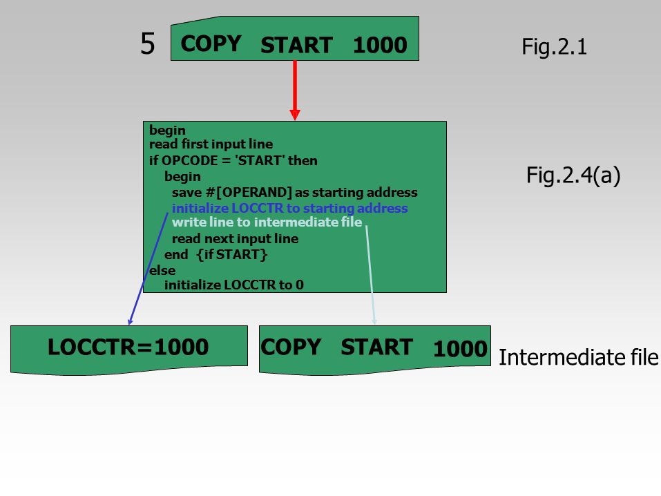 1000 Intermediate file 5 COPY START 1000 Fig.2.1 Fig.2.4(a)