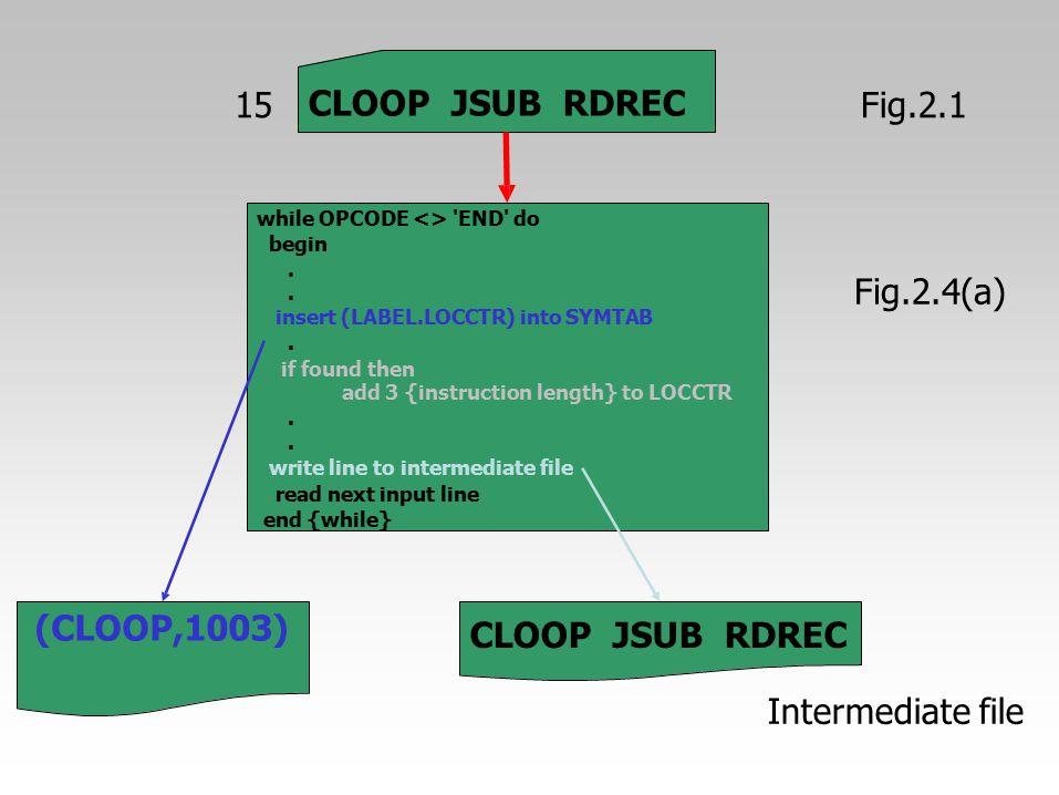 15 CLOOP JSUB RDREC Fig.2.1 Fig.2.4(a) (CLOOP,1003) CLOOP JSUB RDREC