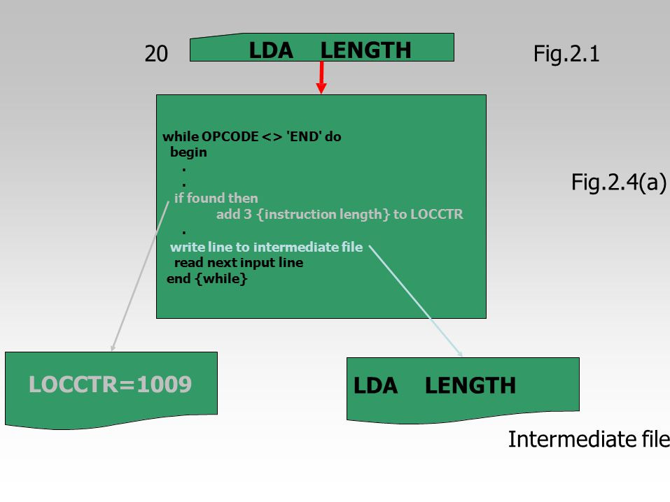 20 LDA LENGTH Fig.2.1 Fig.2.4(a) LOCCTR=1009 LDA LENGTH