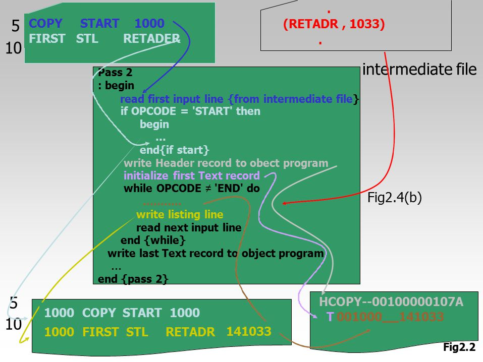 5 10 intermediate file 5 10 Fig2.4(b) . (RETADR , 1033) . COPY FIRST