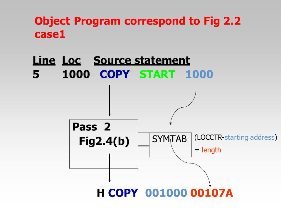 Object Program correspond to Fig 2.2 case1