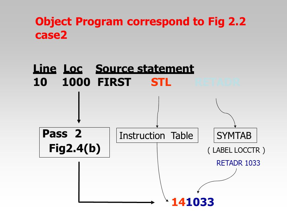 Object Program correspond to Fig 2.2 case2
