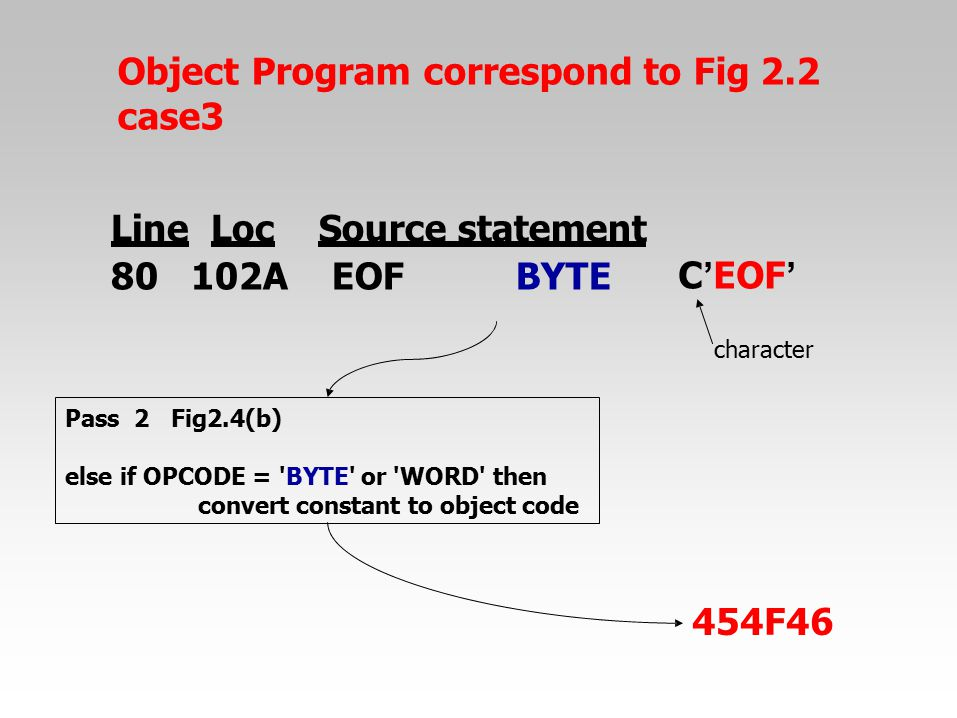 Object Program correspond to Fig 2.2 case3